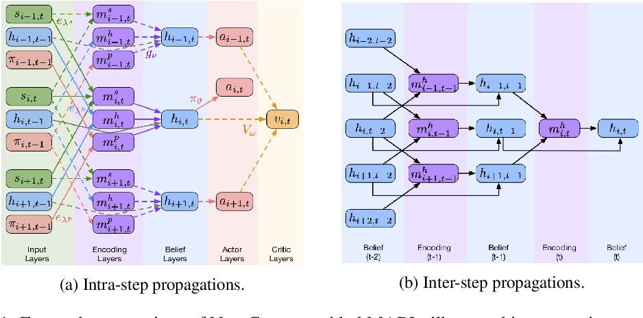 Figure 1 for Multi-agent Reinforcement Learning for Networked System Control