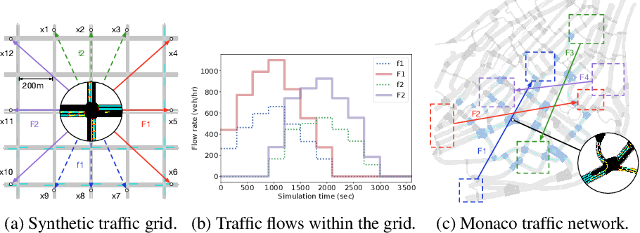Figure 3 for Multi-agent Reinforcement Learning for Networked System Control