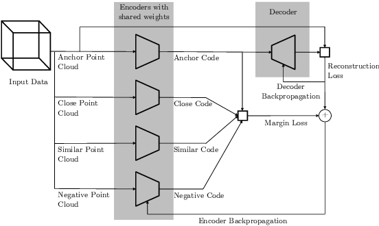 Figure 3 for Points2Vec: Unsupervised Object-level Feature Learning from Point Clouds