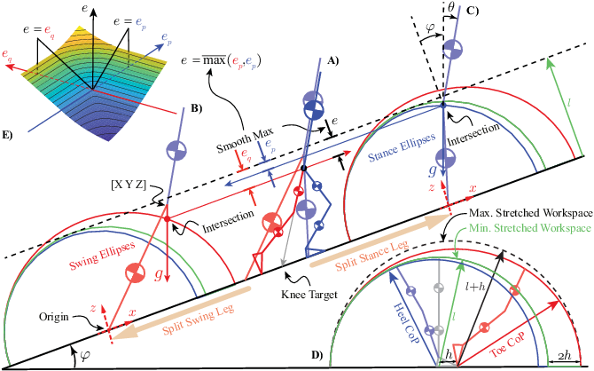 Figure 1 for Scalable closed-form trajectories for periodic and non-periodic human-like walking
