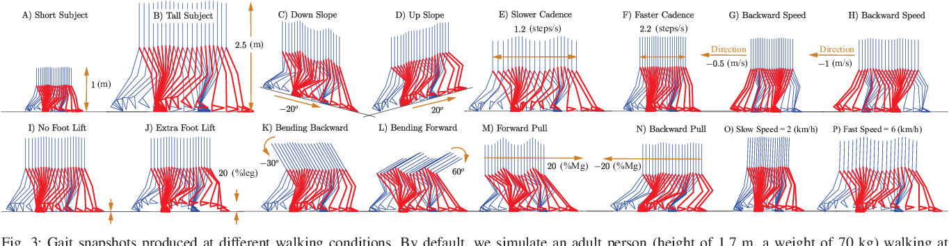 Figure 3 for Scalable closed-form trajectories for periodic and non-periodic human-like walking