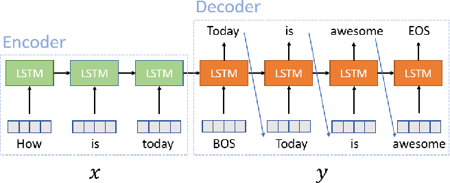 Figure 1 for Scalable Sentiment for Sequence-to-sequence Chatbot Response with Performance Analysis