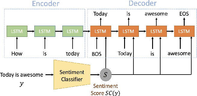 Figure 3 for Scalable Sentiment for Sequence-to-sequence Chatbot Response with Performance Analysis
