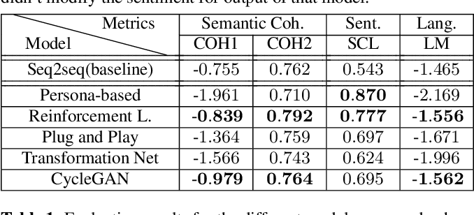 Figure 2 for Scalable Sentiment for Sequence-to-sequence Chatbot Response with Performance Analysis