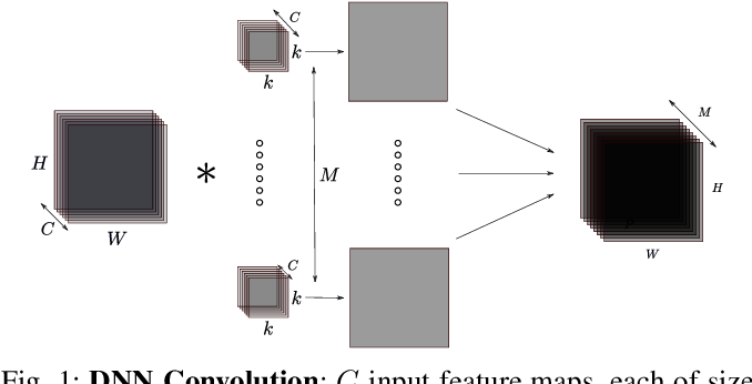 Figure 1 for Performance-Oriented Neural Architecture Search