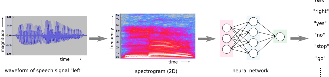 Figure 2 for Performance-Oriented Neural Architecture Search