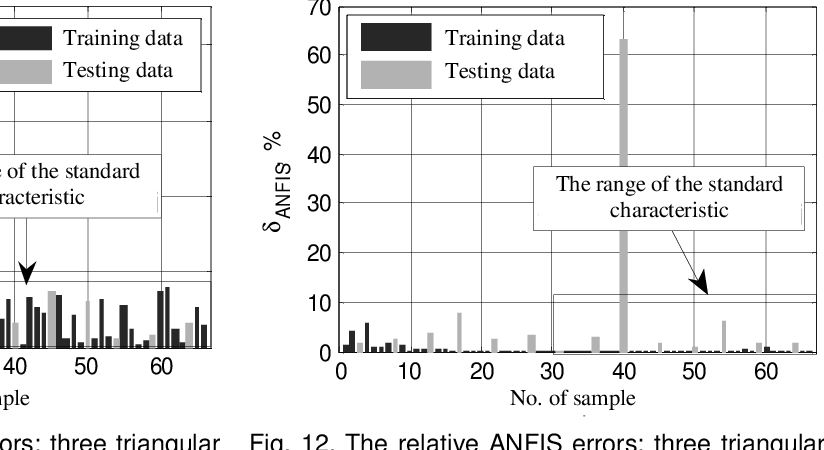 Fig. 12. The relative ANFIS errors: three triangular membership function of inputs, linear membership function of output