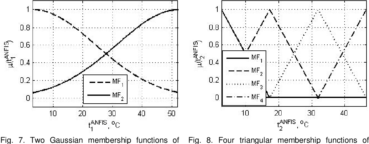 Fig. 8. Four triangular membership functions of input variable
