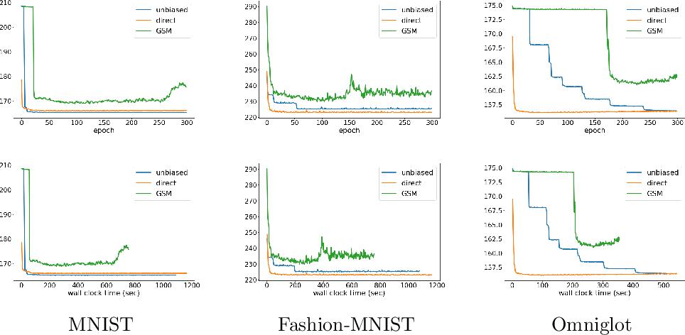 Figure 3 for Direct Optimization through $\arg \max$ for Discrete Variational Auto-Encoder
