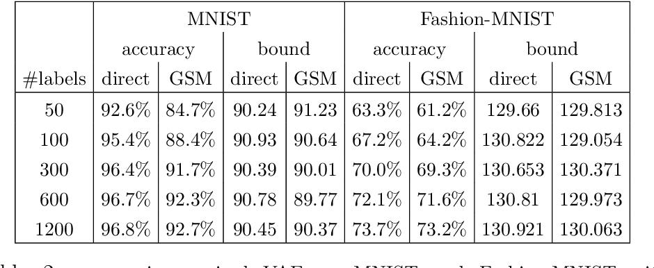 Figure 4 for Direct Optimization through $\arg \max$ for Discrete Variational Auto-Encoder