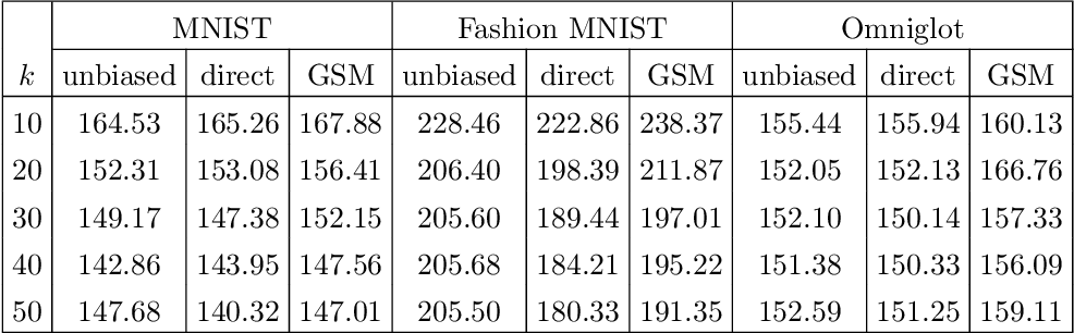 Figure 2 for Direct Optimization through $\arg \max$ for Discrete Variational Auto-Encoder