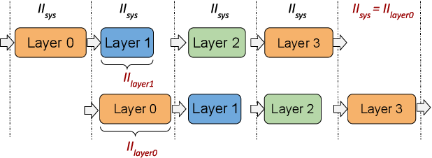 Figure 1 for Accelerating Recurrent Neural Networks for Gravitational Wave Experiments