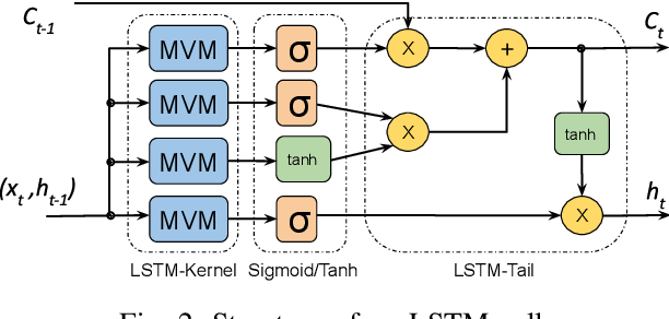 Figure 3 for Accelerating Recurrent Neural Networks for Gravitational Wave Experiments