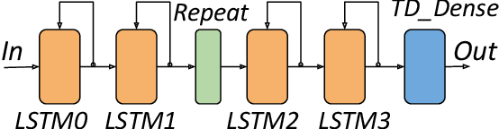 Figure 4 for Accelerating Recurrent Neural Networks for Gravitational Wave Experiments