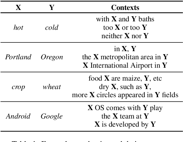 Figure 1 for pair2vec: Compositional Word-Pair Embeddings for Cross-Sentence Inference