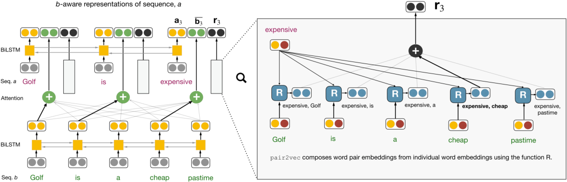 Figure 2 for pair2vec: Compositional Word-Pair Embeddings for Cross-Sentence Inference