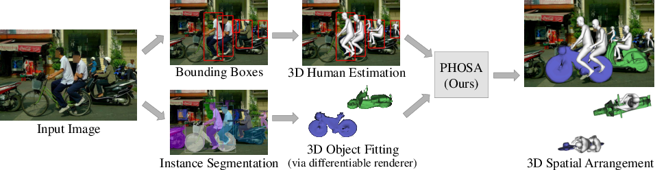 Figure 3 for Perceiving 3D Human-Object Spatial Arrangements from a Single Image in the Wild