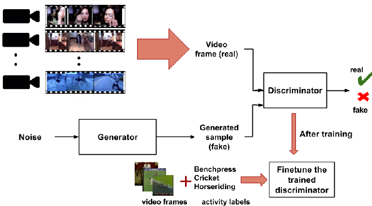 Figure 1 for DiscrimNet: Semi-Supervised Action Recognition from Videos using Generative Adversarial Networks