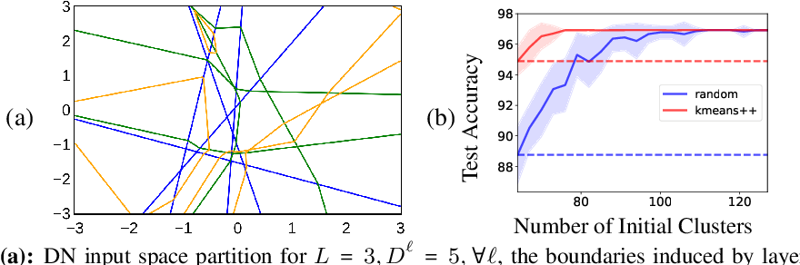 Figure 1 for Max-Affine Spline Insights Into Deep Network Pruning
