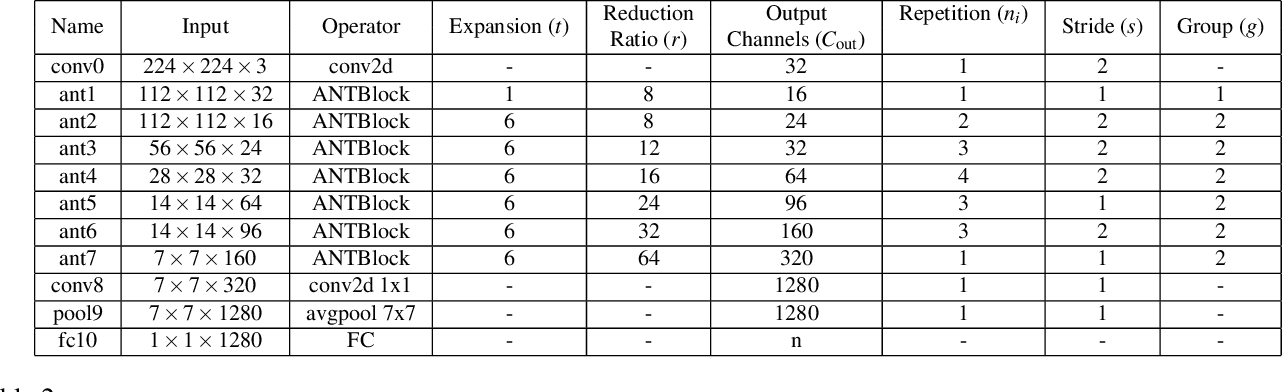 Figure 4 for ANTNets: Mobile Convolutional Neural Networks for Resource Efficient Image Classification