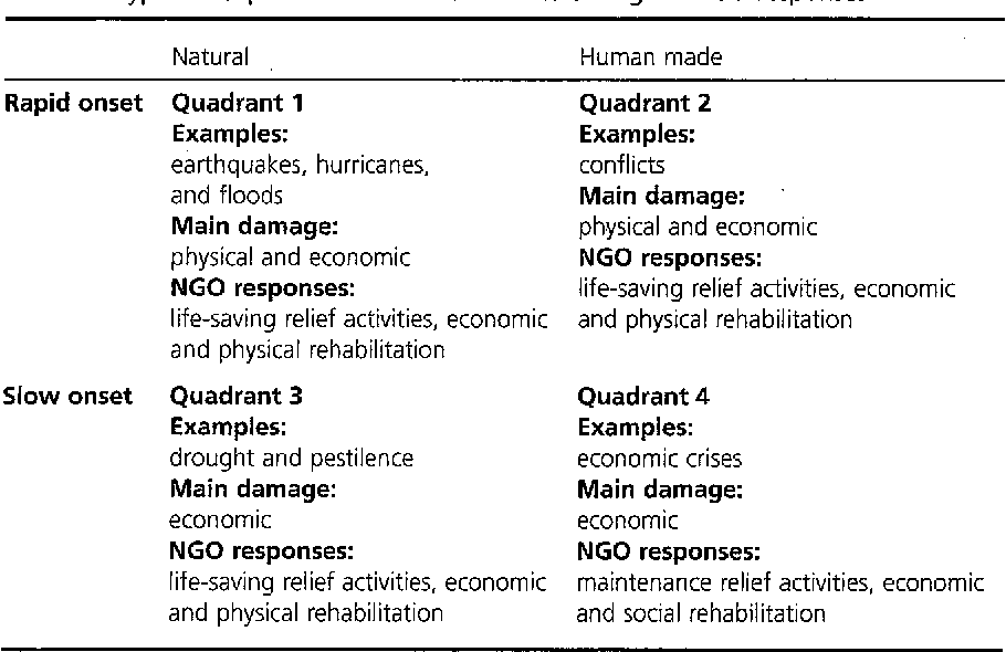table 1 from community organizing and service delivery during an