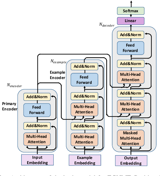 Figure 1 for Learning to Reuse Translations: Guiding Neural Machine Translation with Examples