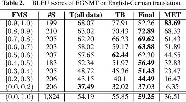 Figure 4 for Learning to Reuse Translations: Guiding Neural Machine Translation with Examples