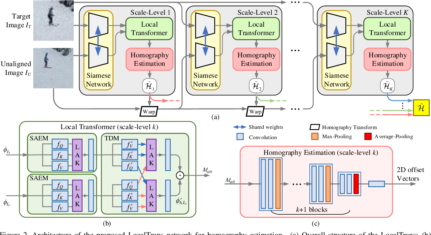 Figure 2 for LocalTrans: A Multiscale Local Transformer Network for Cross-Resolution Homography Estimation