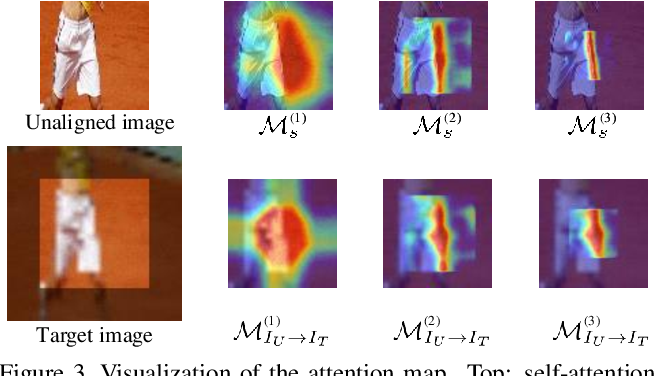 Figure 4 for LocalTrans: A Multiscale Local Transformer Network for Cross-Resolution Homography Estimation