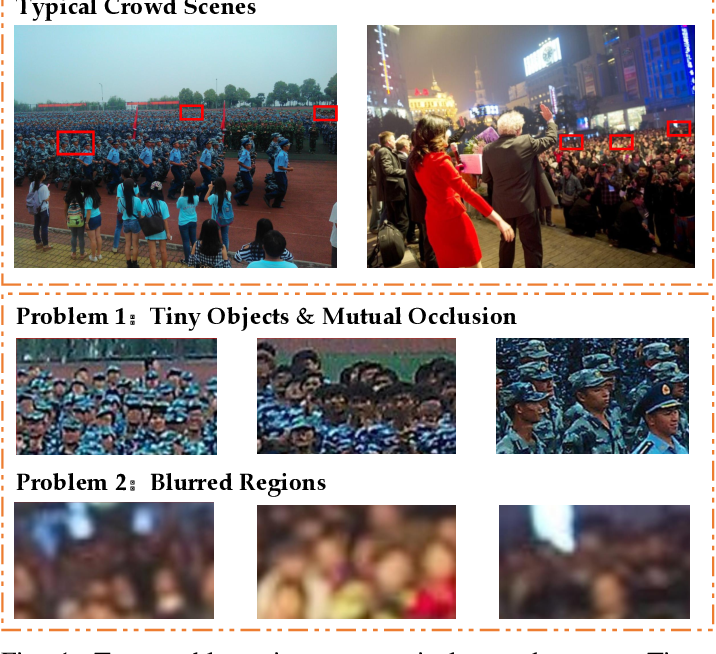 Figure 1 for Congested Crowd Instance Localization with Dilated Convolutional Swin Transformer