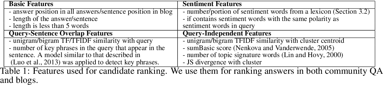 Figure 1 for Query-Focused Opinion Summarization for User-Generated Content