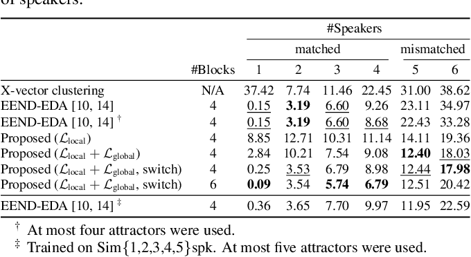 Figure 4 for Towards Neural Diarization for Unlimited Numbers of Speakers Using Global and Local Attractors