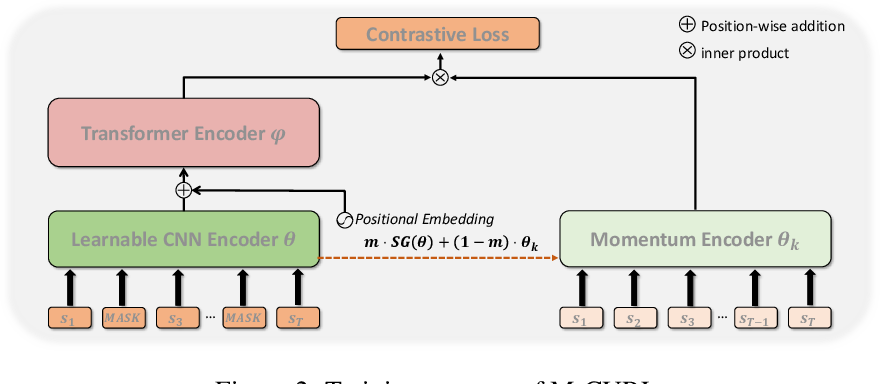 Figure 3 for Masked Contrastive Representation Learning for Reinforcement Learning