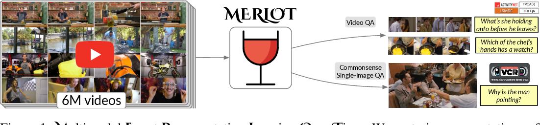 Figure 1 for MERLOT: Multimodal Neural Script Knowledge Models