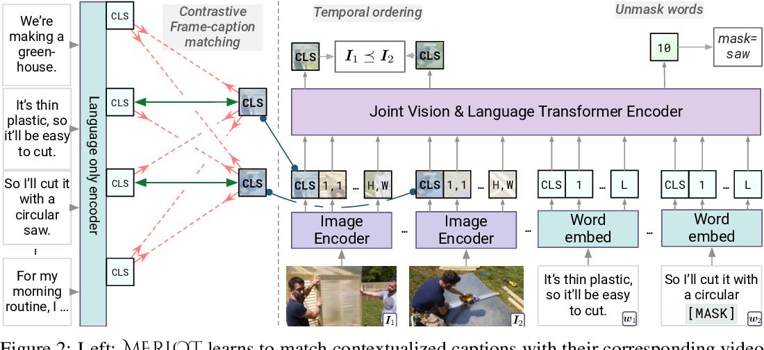 Figure 3 for MERLOT: Multimodal Neural Script Knowledge Models