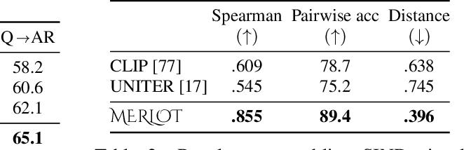 Figure 4 for MERLOT: Multimodal Neural Script Knowledge Models
