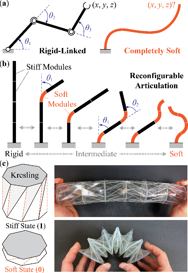 Figure 1 for Harnessing The Multi-Stability Of Kresling Origami For Reconfigurable Articulation In Soft Robotic Arms