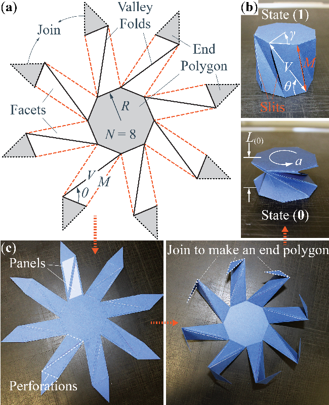 Figure 3 for Harnessing The Multi-Stability Of Kresling Origami For Reconfigurable Articulation In Soft Robotic Arms