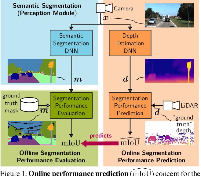 Figure 1 for Improving Online Performance Prediction for Semantic Segmentation