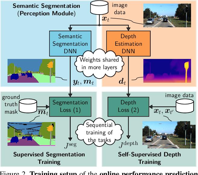Figure 3 for Improving Online Performance Prediction for Semantic Segmentation