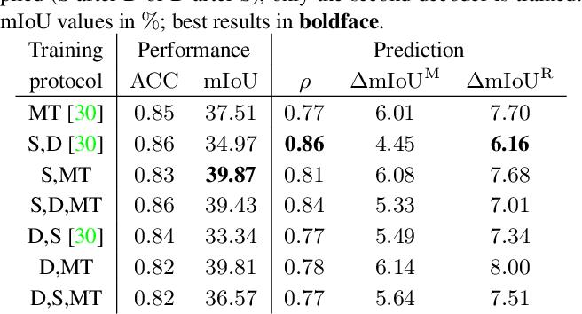 Figure 2 for Improving Online Performance Prediction for Semantic Segmentation