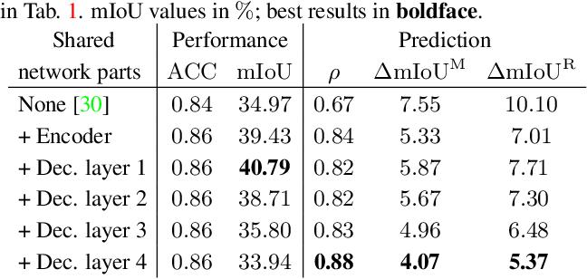 Figure 4 for Improving Online Performance Prediction for Semantic Segmentation
