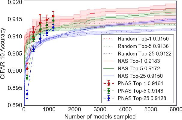 Figure 3 for Progressive Neural Architecture Search