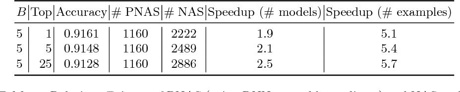 Figure 4 for Progressive Neural Architecture Search