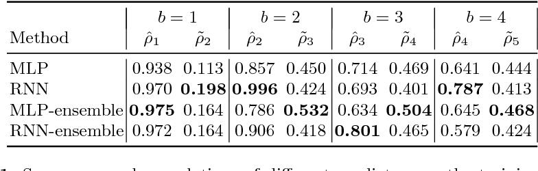 Figure 2 for Progressive Neural Architecture Search