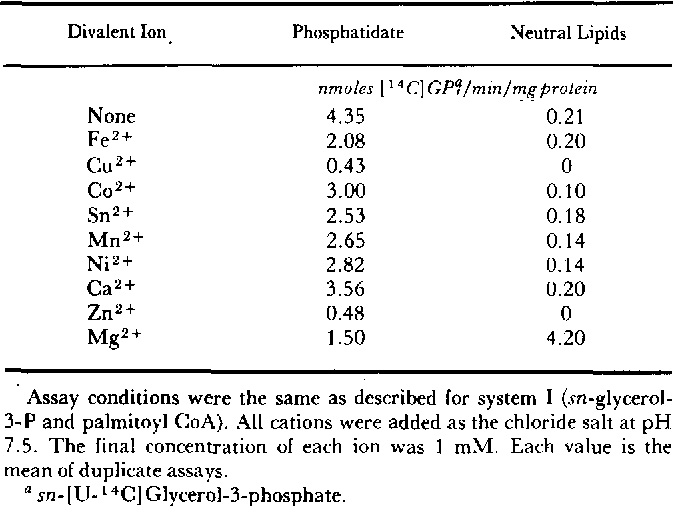 TABLE 4. Effect of different cations on formation of phosphatidate and neutral lipid