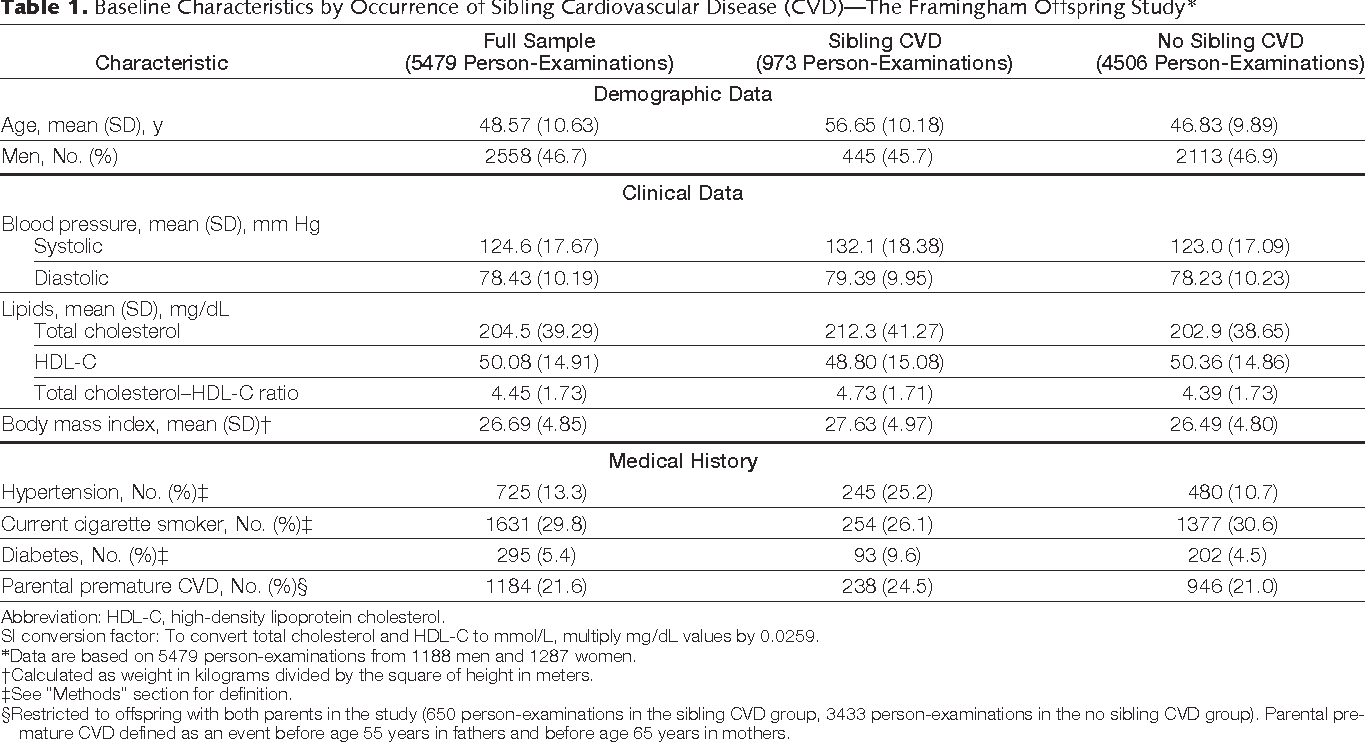 disease aged adults Cardiovascular in middle