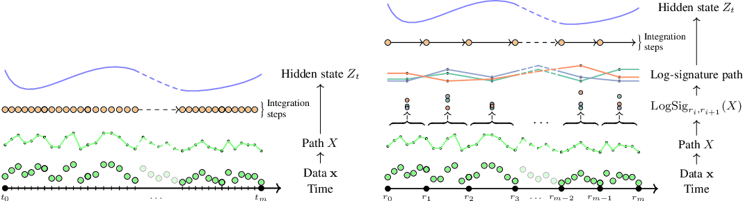 Figure 1 for Neural CDEs for Long Time Series via the Log-ODE Method