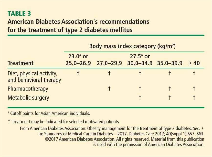 table 3 from diabetes and obesity managing dual epidemics rh semanticscholar org