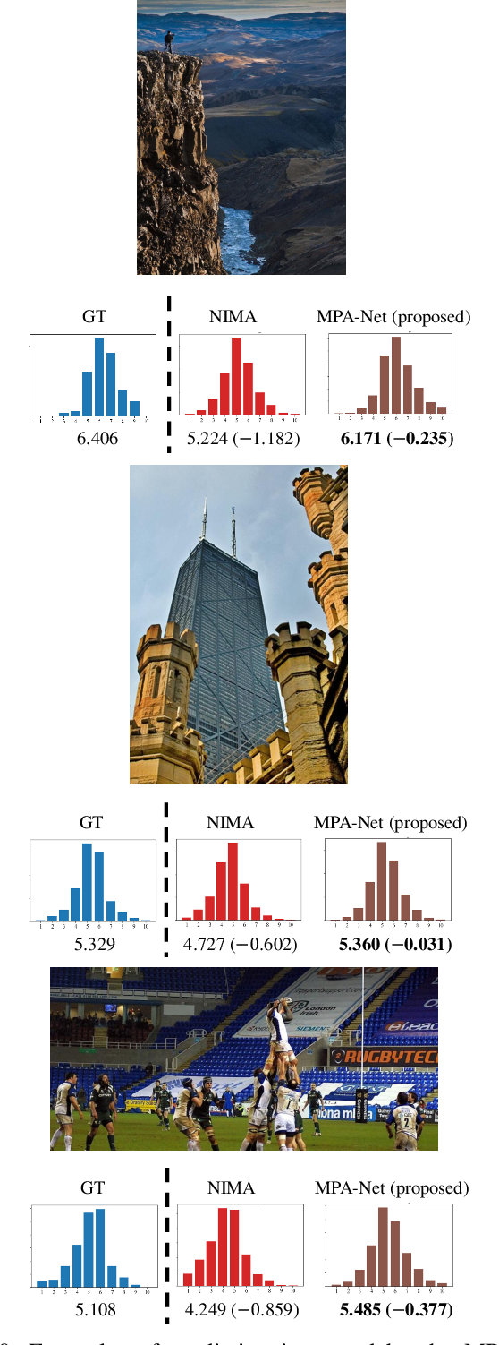Figure 2 for Image Aesthetics Prediction Using Multiple Patches Preserving the Original Aspect Ratio of Contents